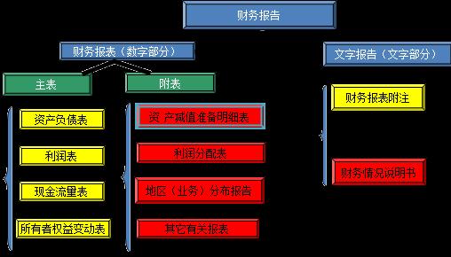财务会计报告的作用_所有者权益变动表的编制方法-中华会计网校
